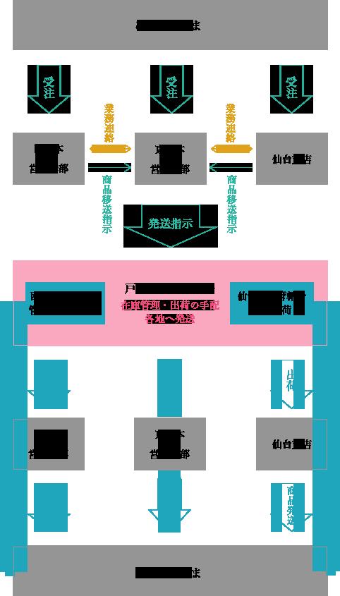 川島商事の物流システム図