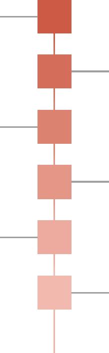 印刷と別注加工についてのグラフ軸