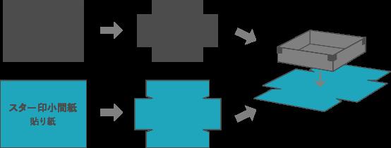 貼箱作成の工程の画像